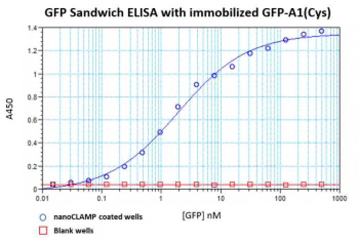 GFP ELISA with capture by nanoCLAMP GFP-A1